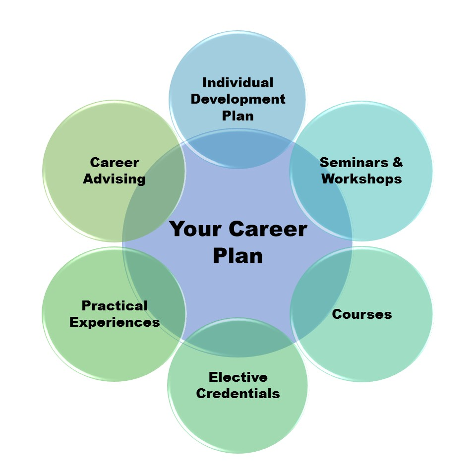 Your Career Plan Graphic square.jpg